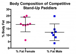 Body Composition of SUP peeps